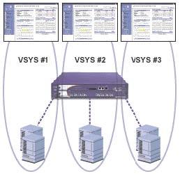 Secure Access SSL VPNs